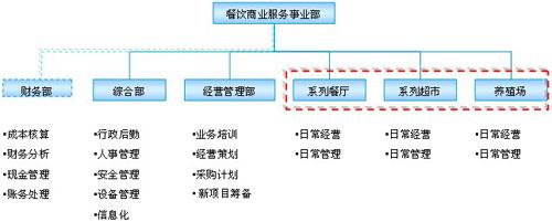 对其组织架构采取事业部方式运作