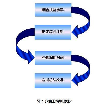 培养多能工的四大步骤